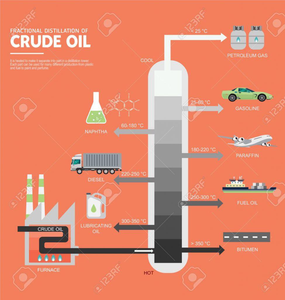 fractional distillation 分餾